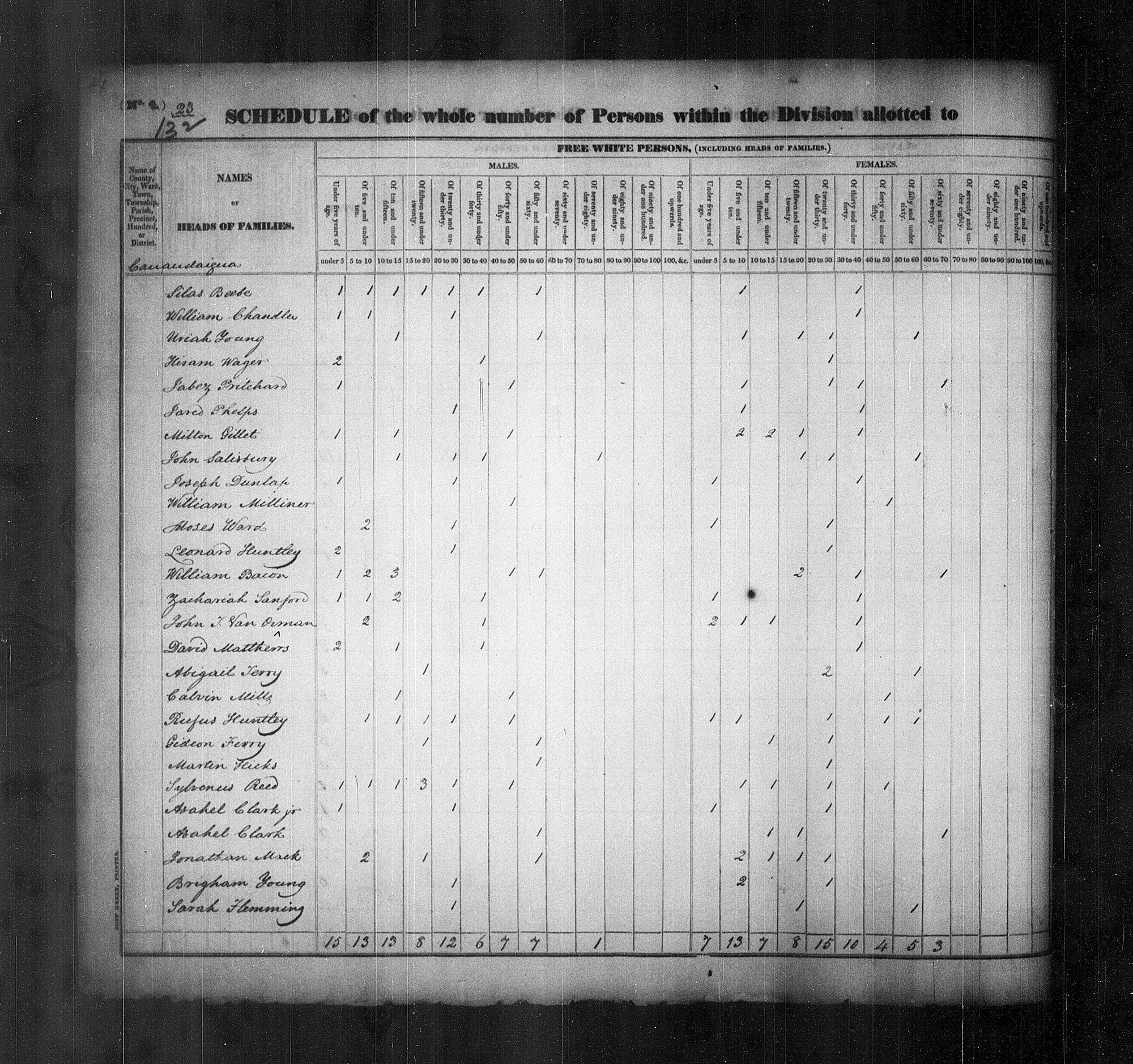 Brigham Young Listed In New York In The 1830 Census