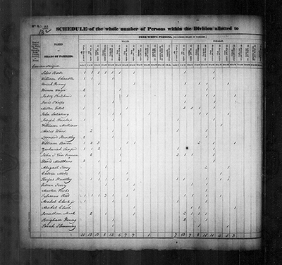 Brigham Young listed in New York in the 1830 Census.